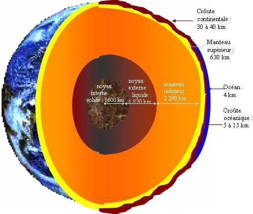 Le sch ma de la terre centerblog for Interieur de la terre